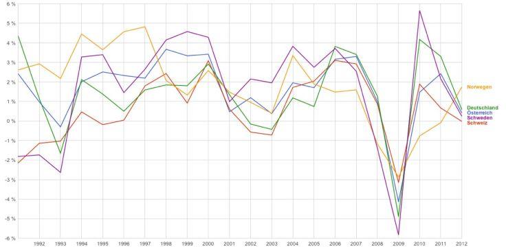 BIP Anstieg Vergl