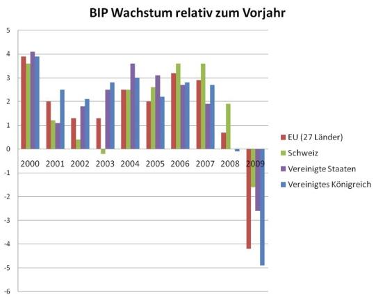 bip_wachstum_eu_schweiz